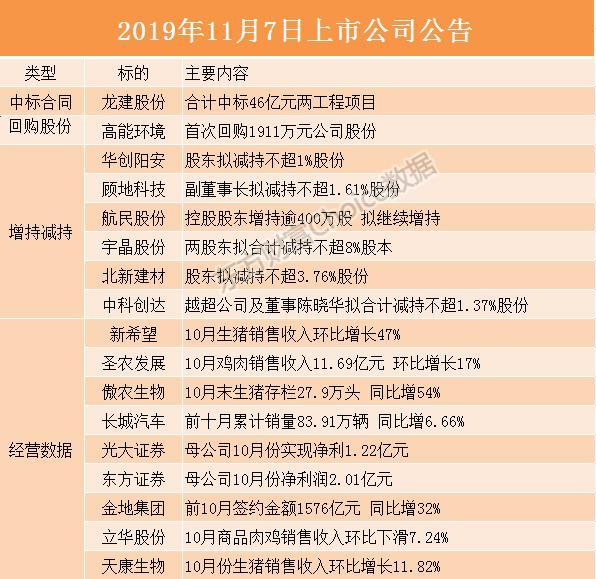 小麦财经:【600909股吧】精选:华安证券股票收盘价 600909股吧新闻2019年11月12日