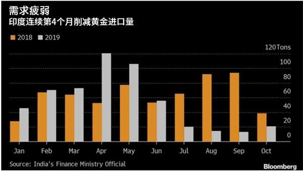黄金需求疲软,印度黄金进口量连续4个月下滑-图表家