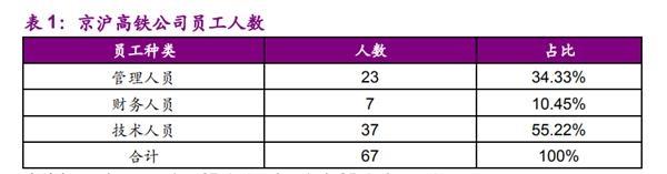 中国最赚钱铁路IPO再进一步!1870亿资产规模却只有42名正式工?