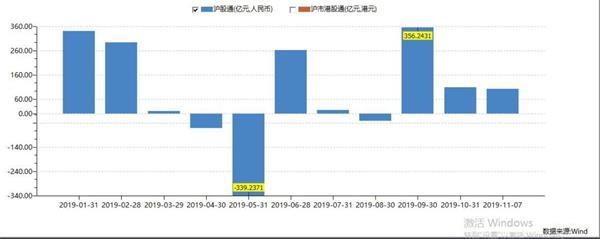 <b>MSCI扩容落定!新增204只中国成份股 千亿级别资金要来抢筹 北上资金已提前布局</b>