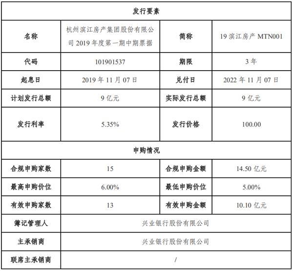 滨江集团:成功发行9亿元中期票据