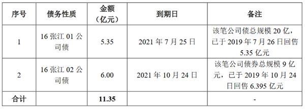 张江高科:拟发行11.35亿元公司债券