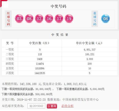 双色球128期:头奖9注605万 奖池10.08亿