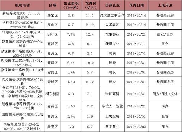 """10月上海市场分析报告:""""银十""""缺席 市场持续承压"""