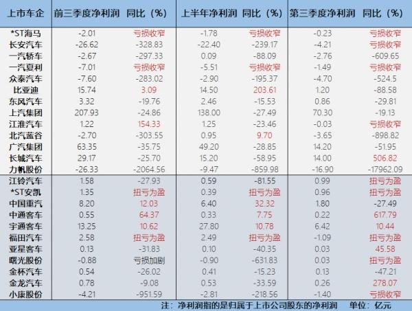 """前三季上市车企超六成净利下滑 商用车企上演""""反转戏码"""""""