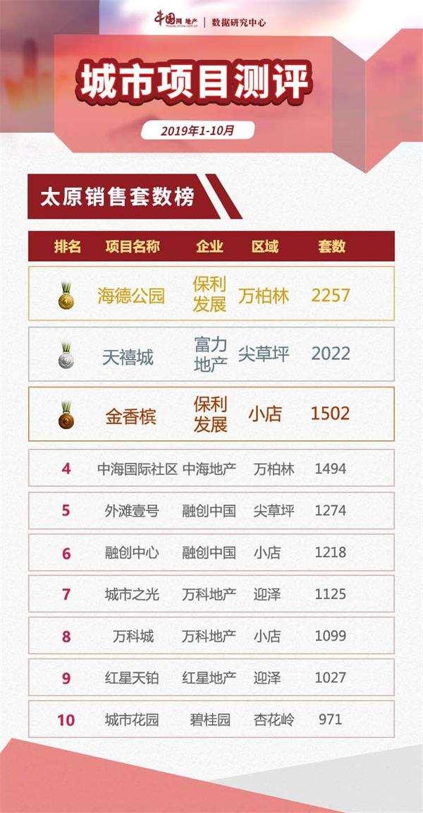"""2019年1-10月太原项目销售""""银十""""平淡 仅10盘入市"""