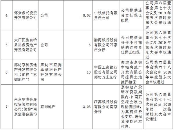 华夏幸福:将为7家公司提供52.08亿元担保-中国网地产
