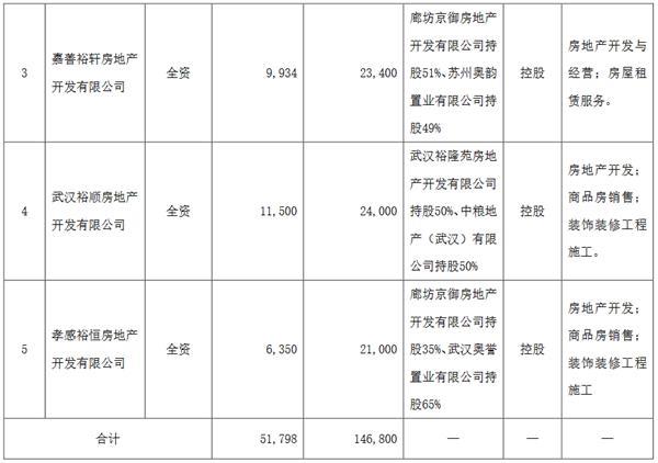 华夏幸福:对外投资8家公司