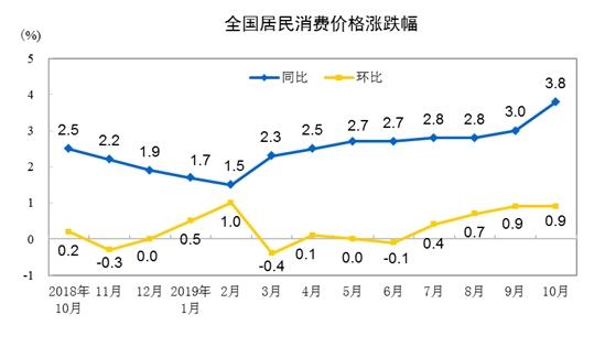 统计局:10月CPI同比上涨3.8% PPI同比下降1.6%
