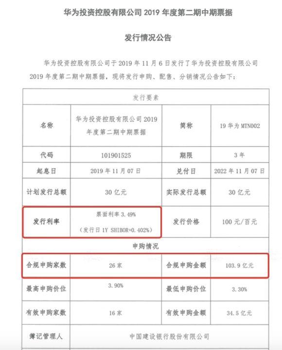 华为30亿债又遭上百亿资金疯抢 26家机构排队 利率创下月内新低