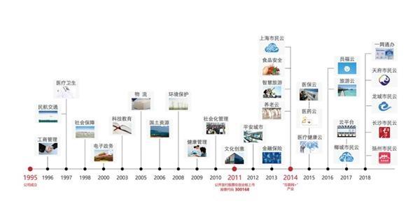 25次增持后终成万达信息第一大股东 中国人寿想干啥?_浙江余姚地图 第5张
