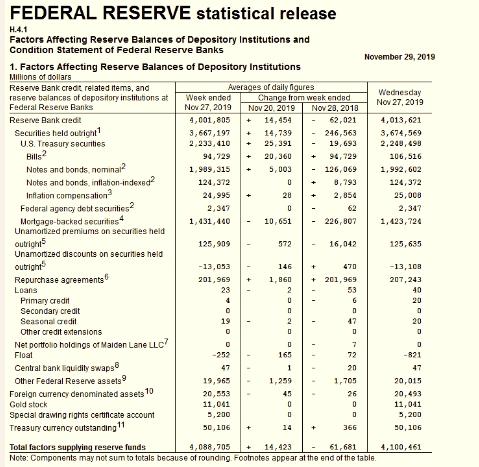 美联储资产负债表突破4.1万亿美元