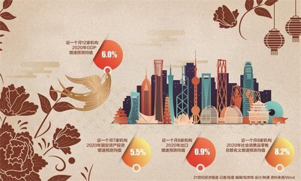 """2020年中国经济前瞻:是否""""保6""""成关注焦点 宽财政稳货币将是主基调"""