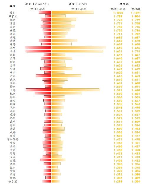 只靠房租房东多少年能回本?50个重点城市 厦门需要89年 最快的在东北