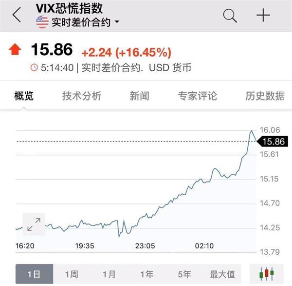 """全球恐慌情绪诡异飙升 """"选举末日""""干扰市场 还有三大重磅悬而未落"""