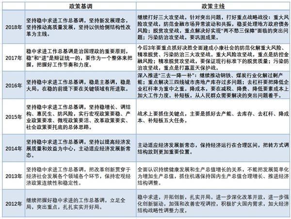 国泰君安:关于年底中央经济工作会议的十二个猜想