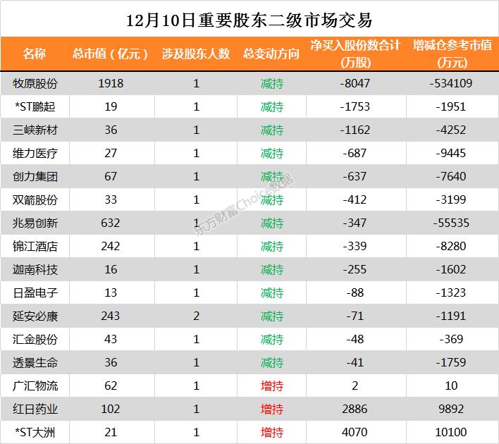 16家公司公告进行股东增减持 胜利精密5.15亿股今日解禁