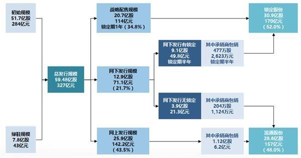 """高开1.82% 换手率41.27%!邮储银行登陆A股 43亿""""绿鞋""""资金护航"""