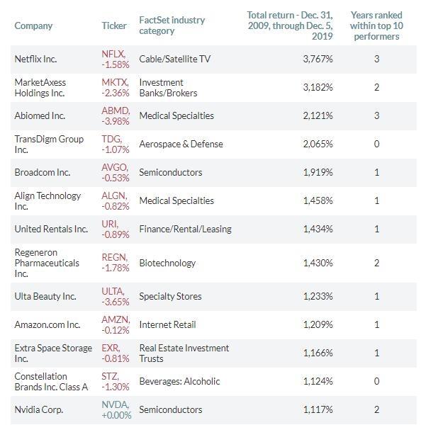 股票过去十年的市盈率,过去十年科技推升美股回报率之后看好美股