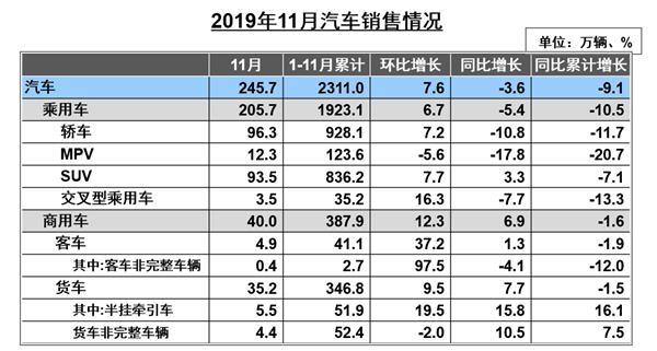 中汽协:新能源车销量连续5个月同比下滑全年或呈负增长