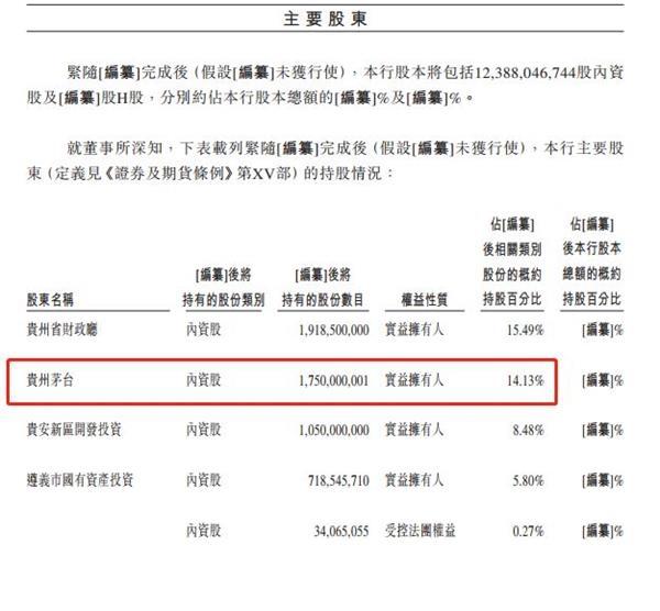 贵州金融圈大事!贵州银行IPO通过聆 讯 内地第二家上市银行即将降生 茅台是二股东