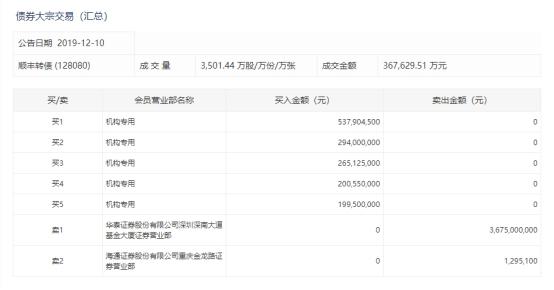 603612股票最新消息 索通发展股票新闻2019 北辰实业601588