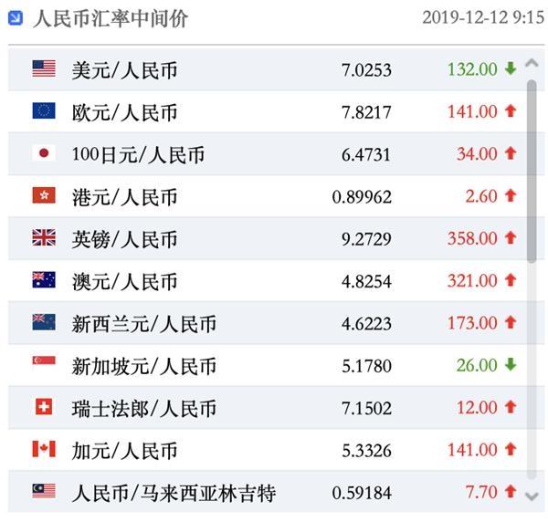 人民币汇率解析:人民币兑美元中间价报7.0253