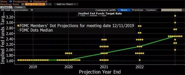 美联储明年加息梦碎!黄金多头迎来大爆发 EIA数据预测 第2张