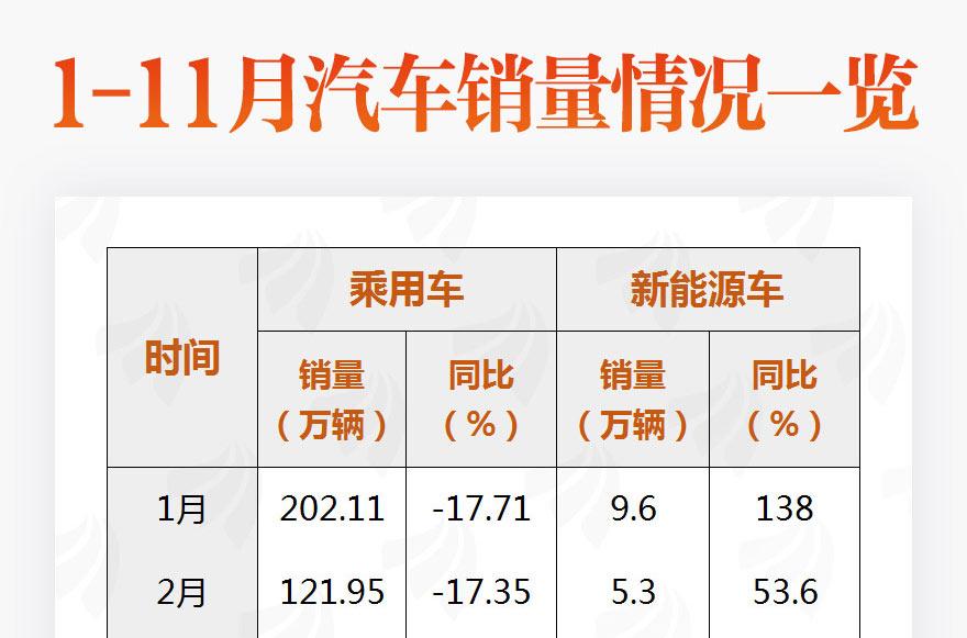 """[图片专题858]图说:11月乘用车销量降幅缩窄 新能源车12月或延续""""翘尾""""之势"""