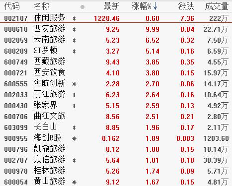 000430股票最新消息 张家界股票新闻2019 诚迈科技300598