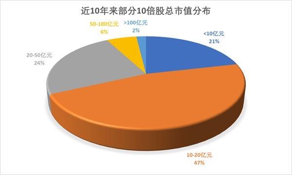 426只股票退出市场的10倍,占总市值的近70%不到20亿