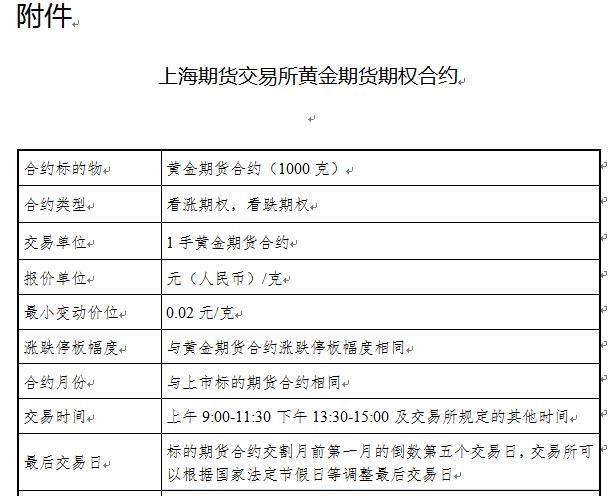 上海期货交易所黄金期货期权合约正式发布