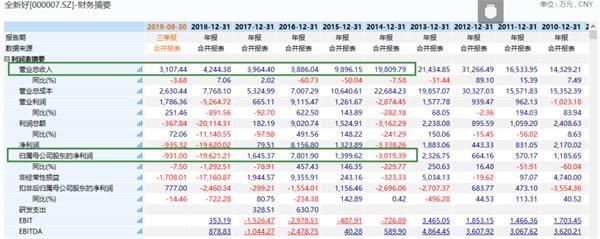 完全疯了!北京11套 上海8套 深圳11套!上市公司突掀卖房怒潮 最壕卖401套!