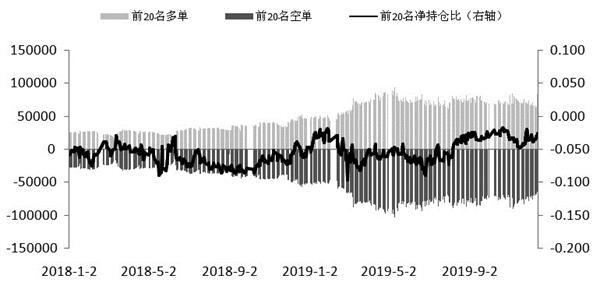 A股市场走势继续上扬 期指持仓止降回升