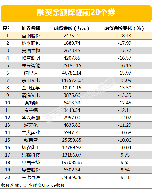 两市两融余额减少2.15亿元 视觉中国融资余额增幅超一倍