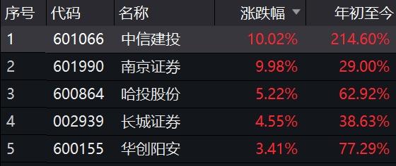 新皇冠会员登录线路:71只个股涨停 数目创近2月新高!私募仓位团体上升 这些范畴值得关注_申博官网  1 第4张