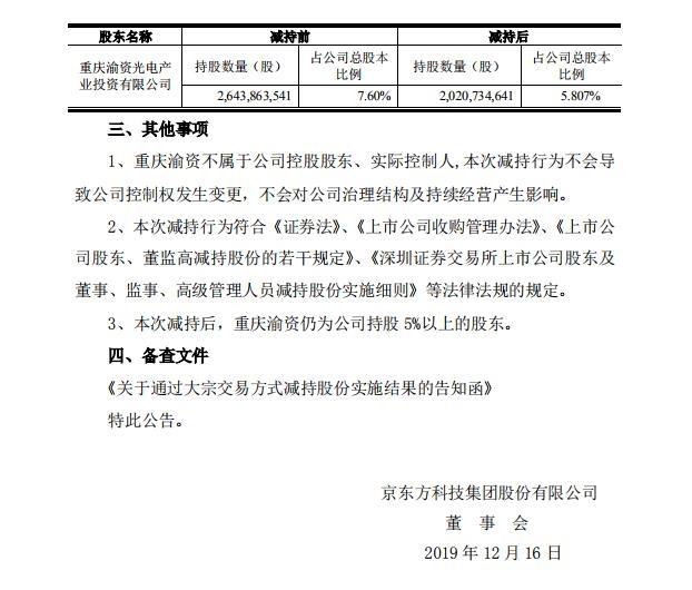 京东方A:重庆渝资减持1.79%股分 均价4.01元:辽源新闻  1 第1张
