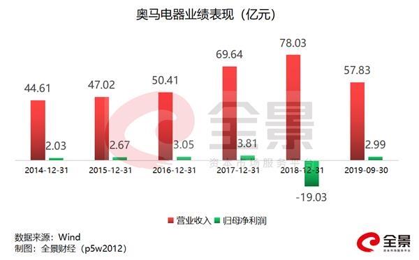10万股民懵了!一笔生意业务巨亏99.9999%:温州最新新闻  1 第5张