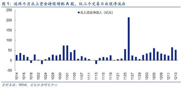 安信战略陈果:近期外资涌入a股有哪些新变化?