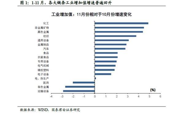 国泰君安花长春:经济数据中有哪些积极和待观察信号?