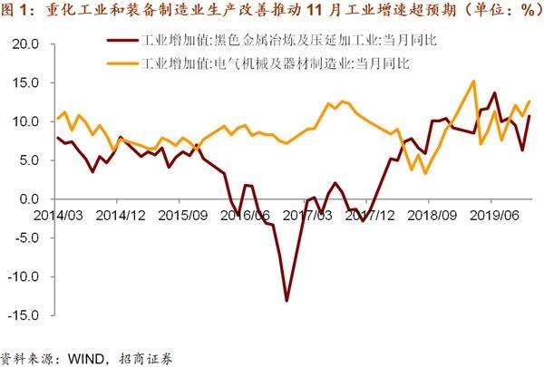 招商宏观谢亚轩:逆周期调节起效 国内经济触底回稳