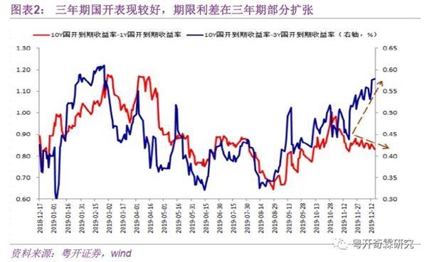 李奇霖:为什么我们不看好债券?