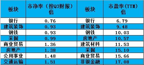 中国钢铁业投资增速大反转!3000点开启估值修复行情?