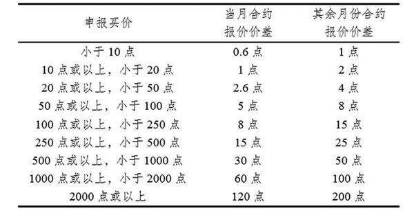 中国结算:沪市股票期权试点期间暂免收取卖出开仓交易结算费