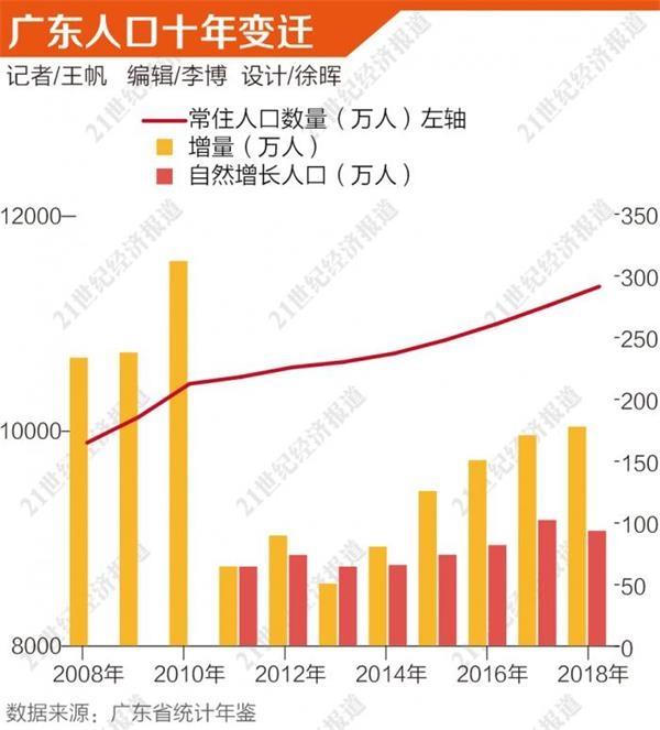 人口第一大省广东十年变迁:总量增长1453万 从人口红利迈向人才红利