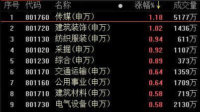 复盘80涨停股:网游影视掀涨停潮  前期科技热点杀跌