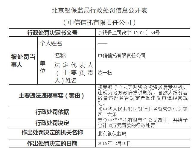 中信信托、建信信托收到北京银保监局罚单 均被责令改正并处90万罚款