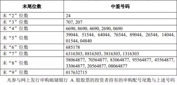 郵儲銀行網下配售中簽結果出爐 8家戰略投資者名單揭曉
