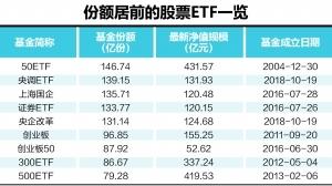 2015年 股票交易总量