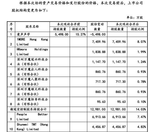 """新余会计网:TWS资本市场爆火!行业最大""""黑马""""行将上岸A股!"""